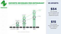 eSports revenues per fan