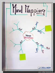 Industriemeister, MIK, Mindmapping, Wolfgang Zollner Workshop, Mind Maps, Fun Hobbies, Coaching, Mindfulness, Bullet Journal, Organization, Learning Methods, Templates