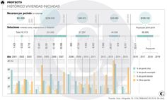 Cambios en Viva generan polémica con exgerentes Bar Chart, Live, Bar Graphs