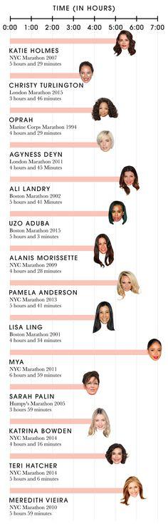 Celebrity NYC Marathon Times - Race Times of Famous Marathon Runners