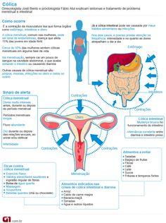 Cólica valendo (Foto: Arte/G1) confiram tudo sobre a menstruação...Metade das mulheres sentem cólica menstrual sinais de alerta. dores muito intensas antes,durante e depois do período menstrual. períodos menstruais longos  Flúxo abundante. dor durante ou depois da relações sexuais,ao urinar e/ou defecar. infertilidade. Ginecologista José Bento e proctologista Fábio Atui estiveram no programa. Saiba também por que ocorre a cólica intestinal e o que é bom evitar.