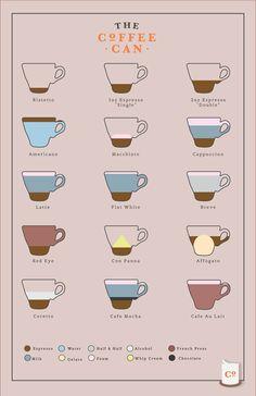 #coffee - Espresso - Recipes - Poster. via Etsy.