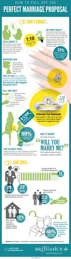 Another great info graphic: How to Pull of the Perfect Marriage Proposal. (Girls, maybe leave this up on your computer screen when you know your significant other is going to be around.)