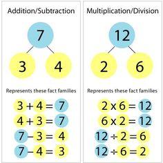 The Secret to Teaching Math Facts: Number Bonds #unschooling #homeschooling