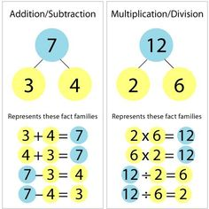 Like this way of teaching fact families...might be better if the multiplication/division ones were visually different in some way from the addition/subtraction ones, or it could get a little confusing.