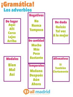 Spanish Language School in Madrid