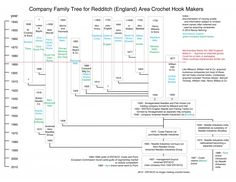 Crochet needle maker family tree chart