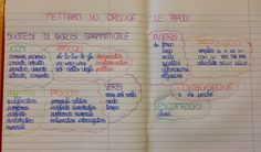 Mettiamo in ordine le parole - analisi grammaticale