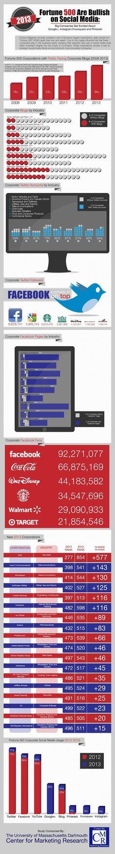 Prognozy #socialmedia za rok 2013 - #infografika