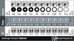 A very handy cheat sheet for beginners summarising the relationship between aperture, shutter speed and ISO. It also shows, in a simple manner, the impact of the adjustments made to aperture, shutter speed and ISO. Photography Cheat Sheets, Photography Basics, Photography Lessons, Photography Camera, Photoshop Photography, Photography Tutorials, Digital Photography, Fotografie Blogs, Photo Flash