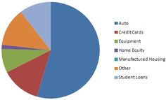 Auto loans are the main driver of the Asset Backed Securities market today.