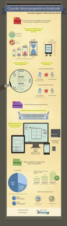 Infográfico sobre o poder da propaganda no Facebook.   Versão brasileira elaborada pela #JimmyTechnology