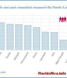 Cati romani traiesc in America | Florida Mea - Romanians in Florida