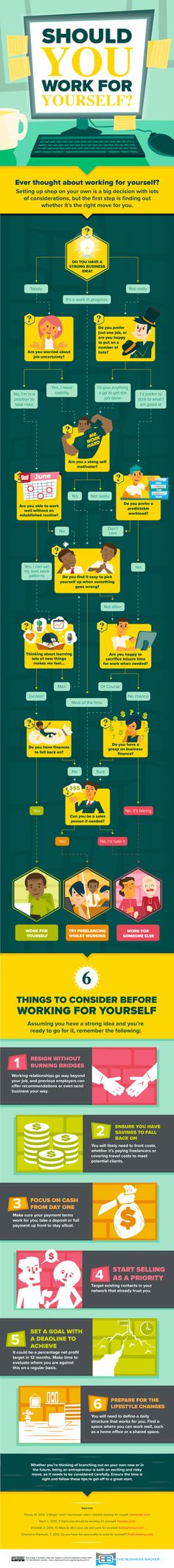 Should You Work for Yourself? #Infographic #SmallBusiness