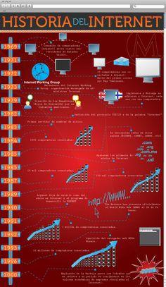 Historia de Internet #infografia #diadeinternet