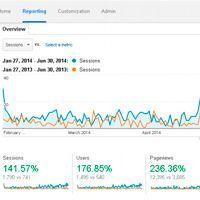 posicionamiento web en buscadores, casos de éxito por BONISOFT.COM tu agencia seo y sem