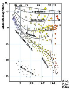 3d h r diagram stellar evolution pinterest diagram h r diagram stellar classification wikipedia ccuart Gallery