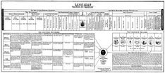 charts on Feast of Tabernacles offerings - Google Search