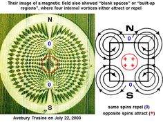 Can we learn how to produce clean magnetic energy by studying crop pictures? by Red Collie (Dr. Horace R. Drew) THE MOVEMENT OF THE LEMNISCAT!!!!!!!!!