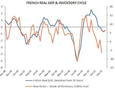 The French Economy is contracting.(April 9th 2012)