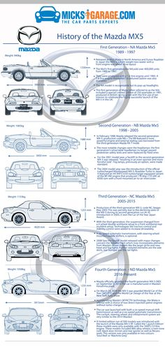The Mazda Mx5 or also known as the Miata and Eunos Roadster around the world is a two seater roadster that is front engined with a rear wheel drive layout.. The Mx5 was manufactured in Japan it made it s debut appearance in 1989. The Mx5 was conceived as a small roadster which was lightweight and [ ]