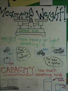 Measuring weight anchor chart