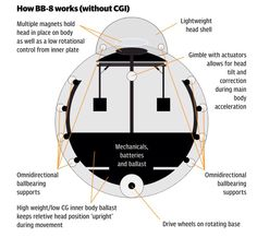 How BB-8 works (without CGI)