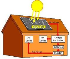 Home solar power system is increasingly becoming popular as an alternative source of energy. It doesn't pollute the environment, it generates free electricity, and it enhances the appearance of your home. Admittedly, the initial cost of installation can be quite high, but that can be recovered within less than the system's useful lifetime, which is at least twenty-five years.