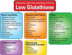 Are you suffering from any of these diseases? Been battling forever? Medication not working? Then your body could be low on Glutathione! Help is at hand, get VARA, with Setria Glutathione and start healing today. Makeup Tricks, Lyme Disease, Autoimmune Disease, Nirvana, Marketing Digital, Online Marketing, People With Hiv, Huntington Disease, Oxidative Stress