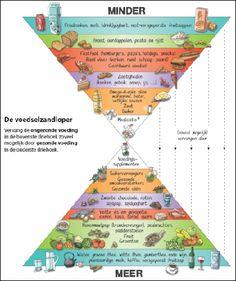 De Voedselzandloper: vervang de ongezonde voeding in de bovenste driehoek zoveel mogelijk door gezonde voeding in de onderste driehoek.