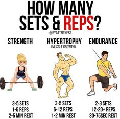 """HOW MANY SETS & REPS? The important thing to remember about sets and reps and how many you should do is this, there is NOT a single """"right"""" or """"best"""" way. Even this graphic is just a guideline, not a law. It sounds hokey but as long as you're pushing yourself, keeping great technique, and progressively lifting more weight over time. you're going to make progress. You will get stronger, more defined, and increase your endurance. There's no way around it. Read this article for more! Fitness Motivation, Tips Fitness, Fitness Nutrition, Fitness Outfits, Fitness Women, Fitness Planner, Body Fitness, Female Fitness, Fitness Workouts"""