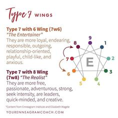 Wings are the two personality types on either side of your main enneagram type. The wings for Type 1 are Type 9 and Type One of the… Personality Chart, Personality Psychology, Personality Quizzes, Type 7 Enneagram, E Type, W 6, Introvert, How To Be Outgoing, Mindfulness