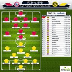 #Facebook-Duell: Bayern München vs Borussia Dortmund - wer wird #SocialMedia-Pokalsieger 2014? #BVB #FCBayern #Pokalfinale #BorussiaDortmund #BayernMuenchen
