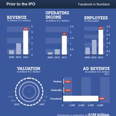 Prior to the IPO  Facebook in Numbers  title=