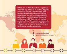 Operating Model, Global Business, Success, Marketing