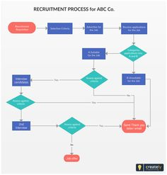 Recruitment Process Flowchart A Template To Visualize Your Hiring Because