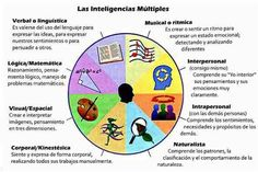 3 Awesome Posters on Multiple Intelligences for Teachers ~ Educational Technology and Mobile Learning Types Of Intelligence, Emotional Intelligence, School Readiness, School Counselor, Differentiation In The Classroom, Flipped Classroom, Whole Brain Teaching, Columbus Day