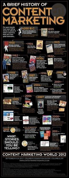 A brief History of Content Marketing #Infographic - Corporate Storytelling is Not New #contentmarketinginfographic #contentmarketingstorytelling #digitalmarketingquotes