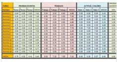 articuloseducativos.es: Registro de notas con la Hoja de cálculo Excel