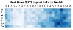 Best times to post links on Tumblr
