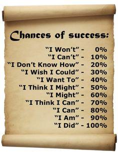 Chances of #success