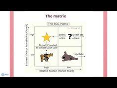 BCG Matrix - YouTube  use in MII