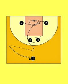 Pick'n'Roll. Resources for basketball coaches.: Brose Baskets Bamberg 2-High Offense