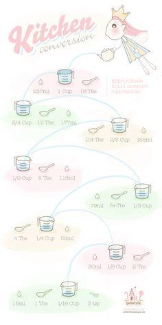 Liquid Measure Equivalents on Sweetopia
