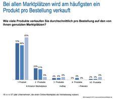 Amazon, Ebay, Rakuten und Co.: Die Bedeutung von Marktplätzen im Online-Handel