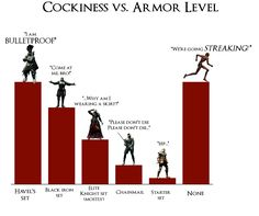 My Dark Souls playthrough (in 6 graphs) Dark Souls 4, Dark Souls Armor, Zero No Tsukaima, Video Game Memes, Video Games, Cool Pictures, Funny Pictures, Soul Game, Rainbow Six Siege Art