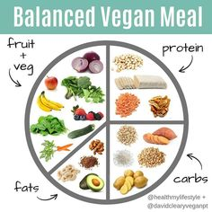 Lots of people want to find out about keto vegan recipes. Well that is what our web site is all about. So click through and look at how we can help you. Proteine Vegan, Vegan Foods, Vegan Dishes, Vegan Vegetarian, Vegan Recipes, Balanced Vegetarian Diet, Diet Foods, How To Go Vegetarian, Vegan Detox