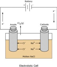 Electrochemical cells stem physical science pinterest how electrochemical cells work ccuart Choice Image