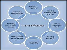 Manaakitanga is my Maori name given by the Ratana elders. While manaakitanga is but a singular word, it's important to note that it does not have a singular meaning or application. Manaakitanga and… School Resources, Teaching Resources, Teaching Ideas, Maori Songs, Teacher Registration, Treaty Of Waitangi, Waitangi Day, Maori Symbols, Learning Stories