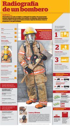 Radiografía de un bombero (Nicaragua) #infografia